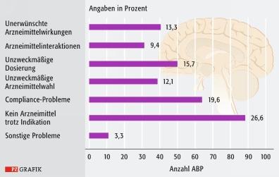 Parkinson Medikamente Spielsucht