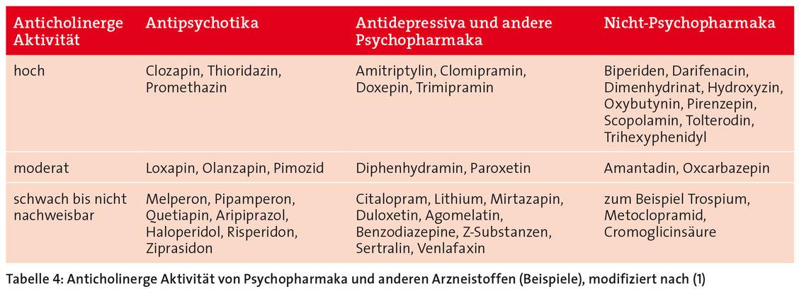 Amitriptylin Absetzen