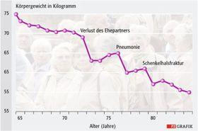 Gewichtsverlust bei Menschen über 80 Jahre alt