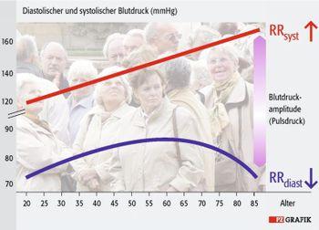 Männer ab 35 blutdruck Blutdruck: Welche