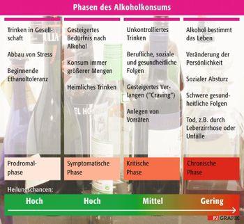 Alkoholentzug symptome phasen