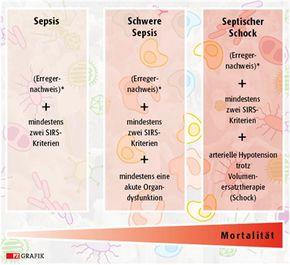 Symptome Sepsis