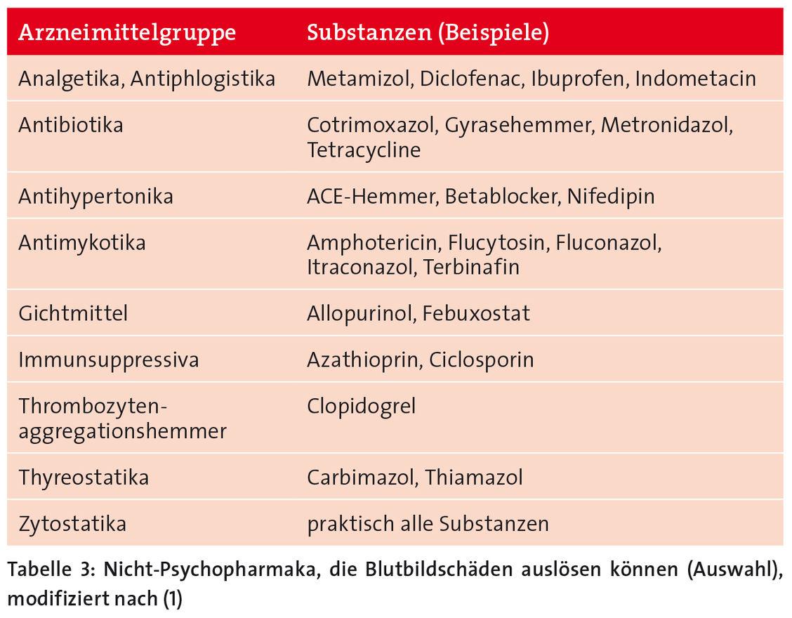 Psychopharmaka Kombinationen Fallstricke In Der Beratung Erkennen Pz Pharmazeutische Zeitung