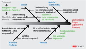 Serie Amts Fehlermanagement In Der Apotheke Pz Pharmazeutische Zeitung