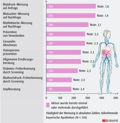 Bestands- und Bedarfsanalyse: Präventionsangebote von Apotheken ...